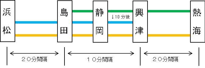 東海道線静岡運行パターン